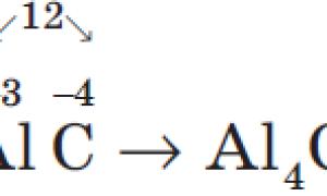 Как определить валентность химических элементов?