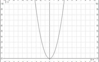 Какие свойства корней и степеней?