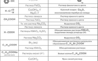 Совокупность реакций органических соединений