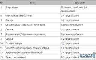 Как писать сочинение на ЕГЭ по русскому языку?