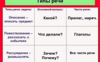 Как определить стили и типы речи?
