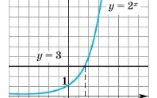 Какие существуют формулы логарифмов?