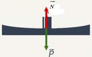 Какая формулировка третьего закона Ньютона?