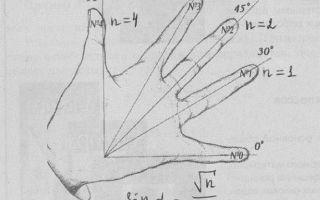 Как запомнить формулы приведения?