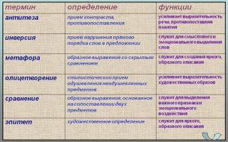 Какие существуют виды тропов в русском языке?