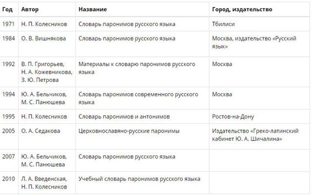 Словарь паронимов со значениями от ФИПИ ЕГЭ
