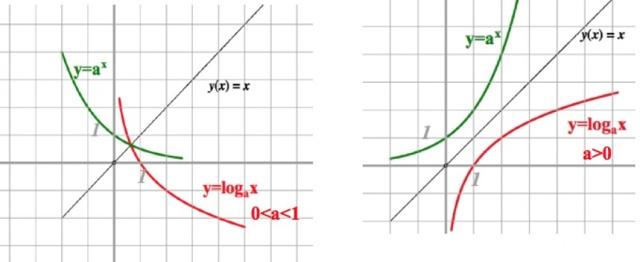 Формулы и свойства логарифмов