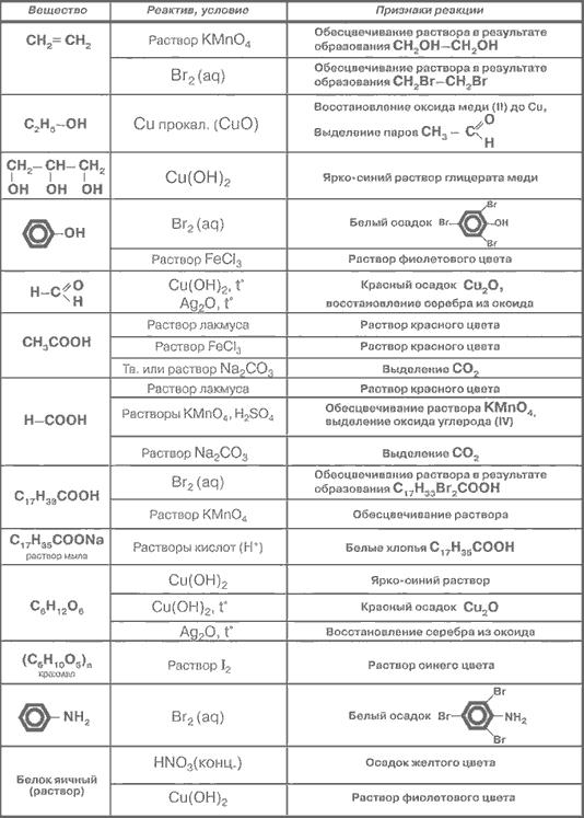 Качественные реакции органических и неорганических веществ: таблица