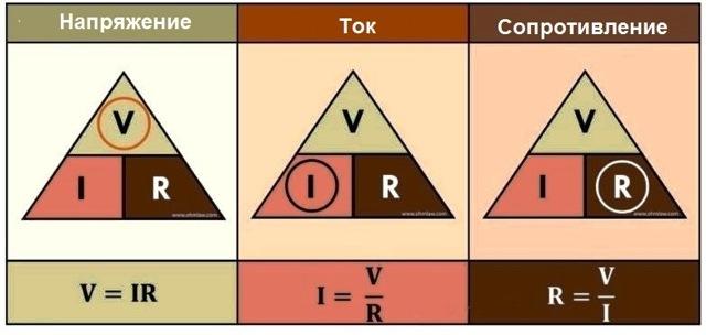 Закон Ома для полной цепи и для участка цепи формулы описание и объяснение
