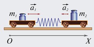 Второй закон Ньютона: формулы, определение, задачи