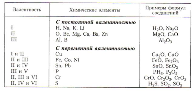 Валентность химических элементов для ЕГЭ