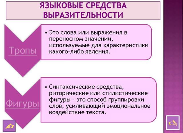 Средства выразительности речи: таблица