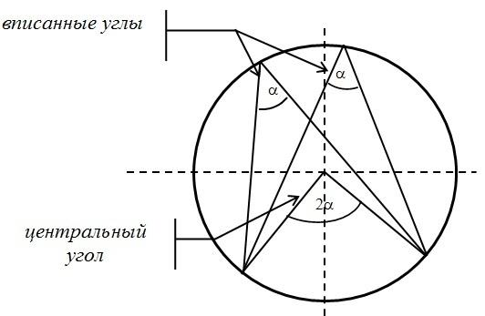 Формулы по планиметрии для ЕГЭ