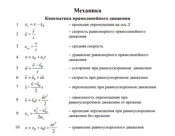 Формулы кинематики с пояснениями по физике