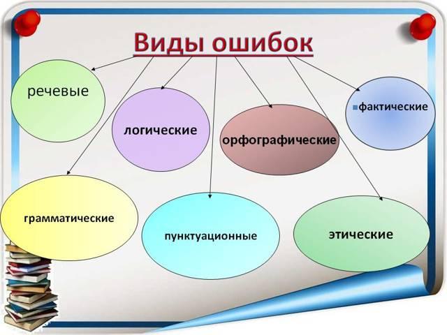 Типичные ошибки в русском языке: грамматические, речевые и орфографические