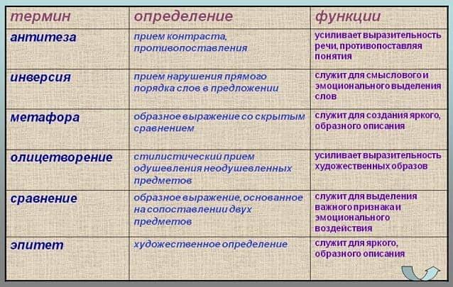 Виды, примеры тропов – таблицы