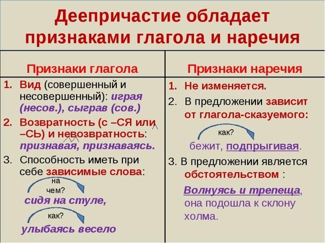 Деепричастный оборот, примеры предложений