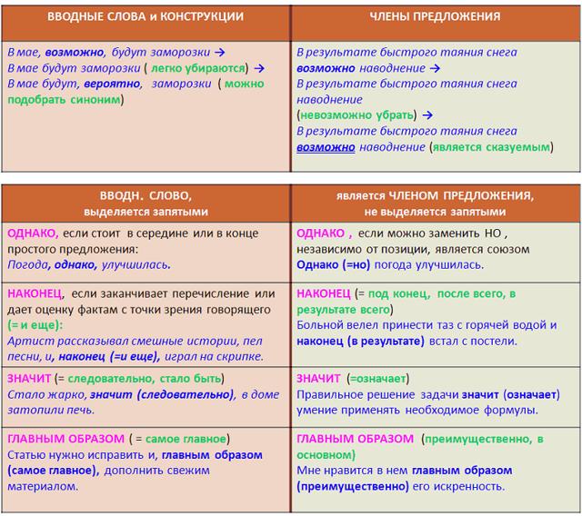 Вводные слова и предложения с примерами