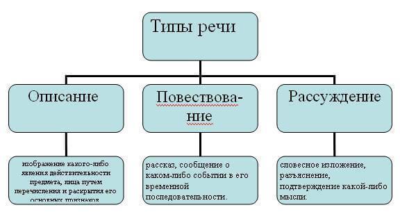 Стили и типы речи в русском языке