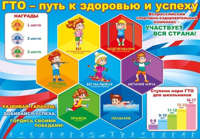 Нормативы ГТО 2021 - 2022 — таблица нормативов для школьников